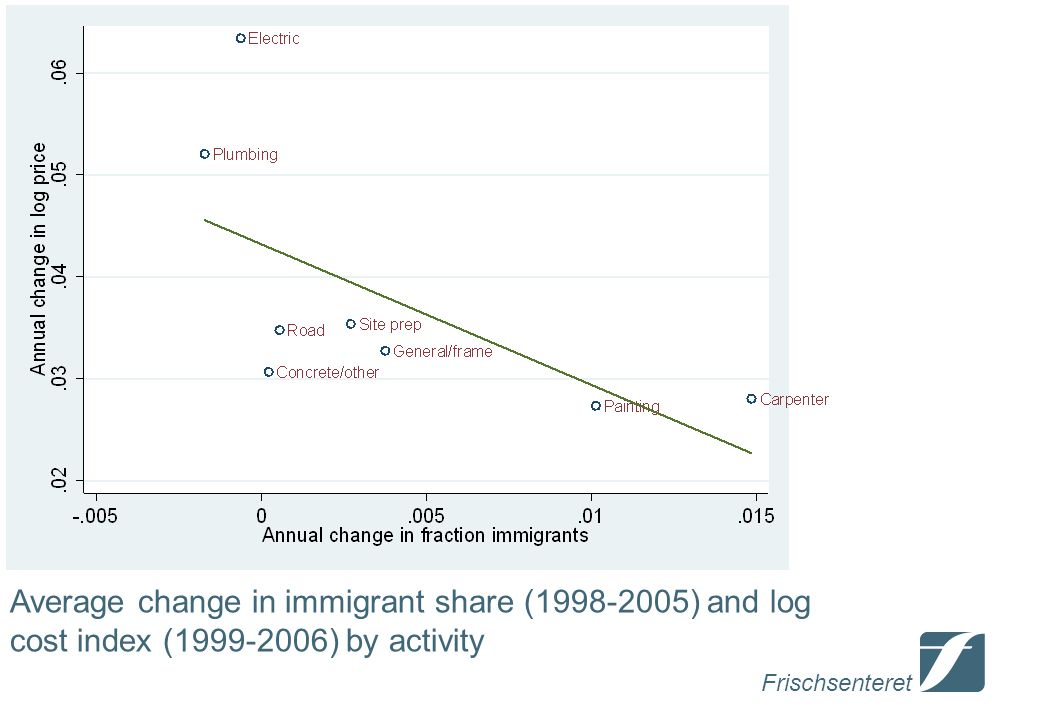Frischsenteret Average change in immigrant share ( ) and log cost index ( ) by activity