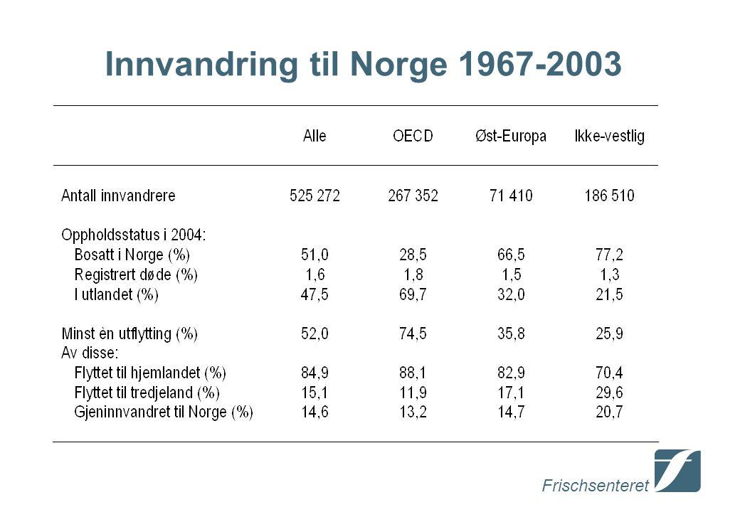 Frischsenteret Innvandring til Norge 1967-2003