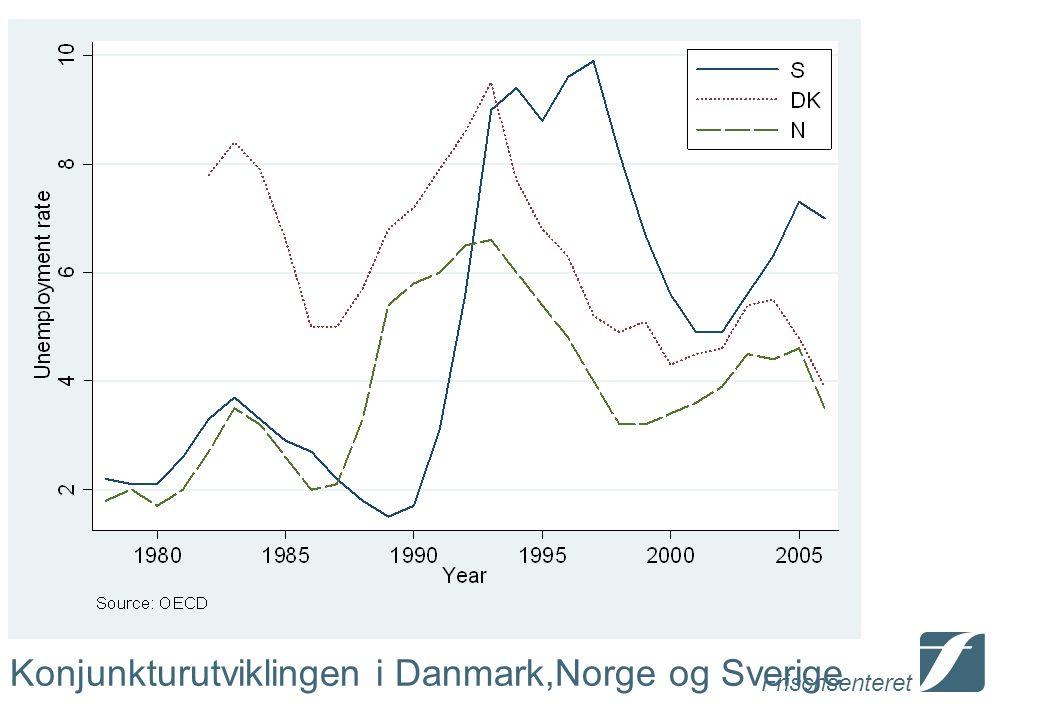 Frischsenteret Konjunkturutviklingen i Danmark,Norge og Sverige