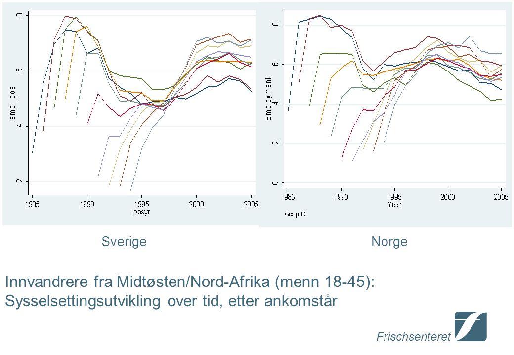 Frischsenteret Innvandrere fra Midtøsten/Nord-Afrika (menn 18-45): Sysselsettingsutvikling over tid, etter ankomstår SverigeNorge