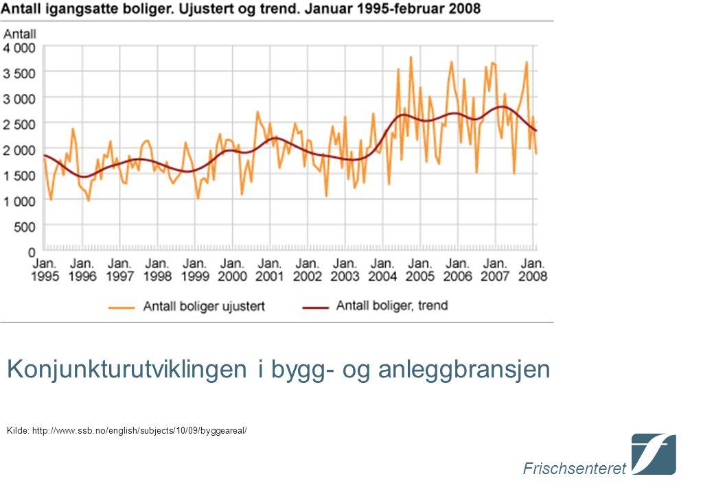 Frischsenteret Konjunkturutviklingen i bygg- og anleggbransjen Kilde: http://www.ssb.no/english/subjects/10/09/byggeareal/