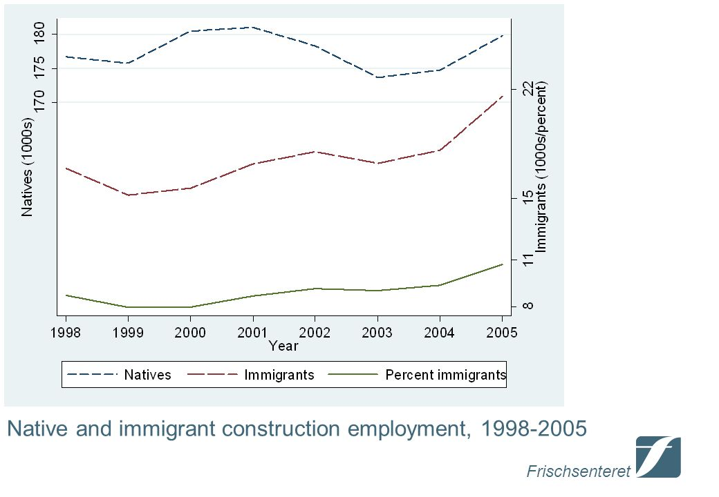 Frischsenteret Native and immigrant construction employment,