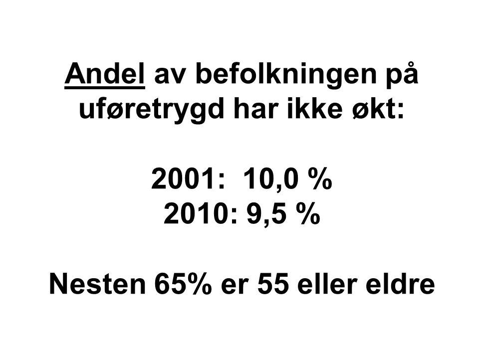 Andel av befolkningen på uføretrygd har ikke økt: 2001: 10,0 % 2010: 9,5 % Nesten 65% er 55 eller eldre