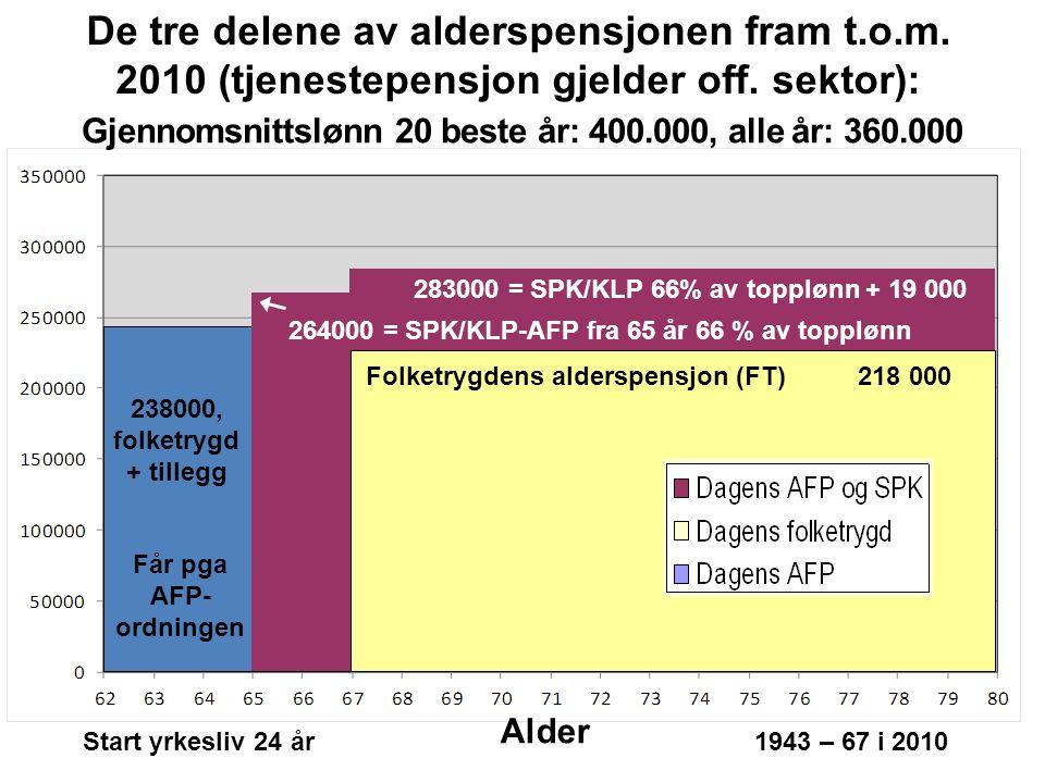 Får pga AFP- ordningen 283000 = SPK/KLP 66% av topplønn + 19 000 218 000 238000, folketrygd + tillegg 264000 = SPK/KLP-AFP fra 65 år 66 % av topplønn Folketrygdens alderspensjon (FT) De tre delene av alderspensjonen fram t.o.m.