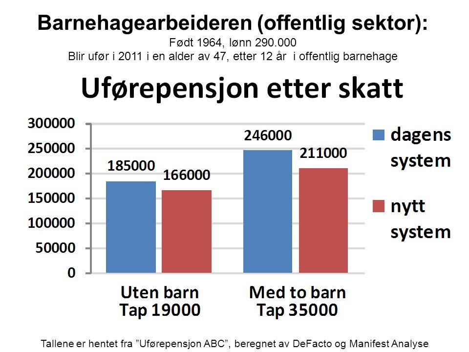 Barnehagearbeideren (offentlig sektor): Født 1964, lønn 290.000 Blir ufør i 2011 i en alder av 47, etter 12 år i offentlig barnehage Tallene er hentet