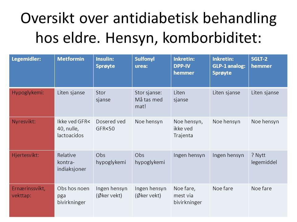 Oversikt over antidiabetisk behandling hos eldre. Hensyn, komborbiditet: Legemidler:MetforminInsulin: Sprøyte Sulfonyl urea: Inkretin: DPP-IV hemmer I