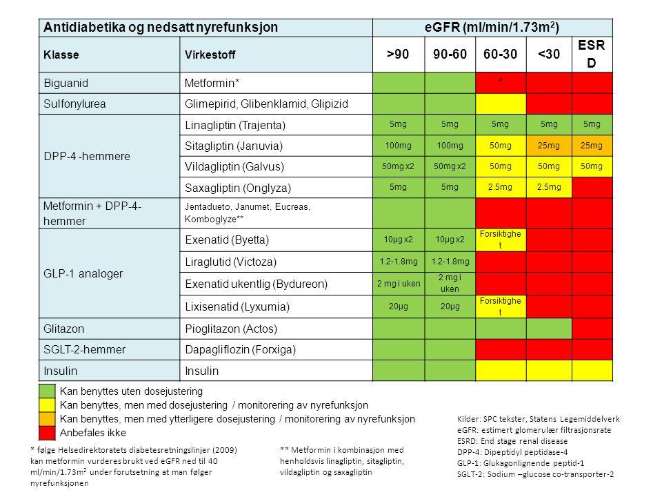Antidiabetika og nedsatt nyrefunksjoneGFR (ml/min/1.73m 2 ) KlasseVirkestoff >9090-6060-30<30 ESR D BiguanidMetformin* * SulfonylureaGlimepirid, Glibe