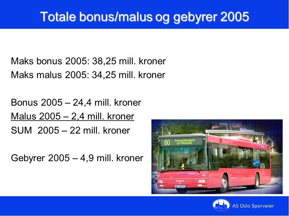 Totale bonus/malus og gebyrer 2005 Maks bonus 2005: 38,25 mill.
