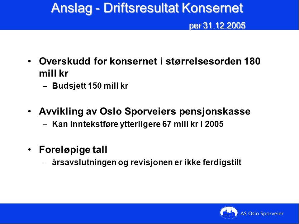 Utvikling bonus/malus 2003 - 2005 2003200420052006 Maks bonus18,2 mill.