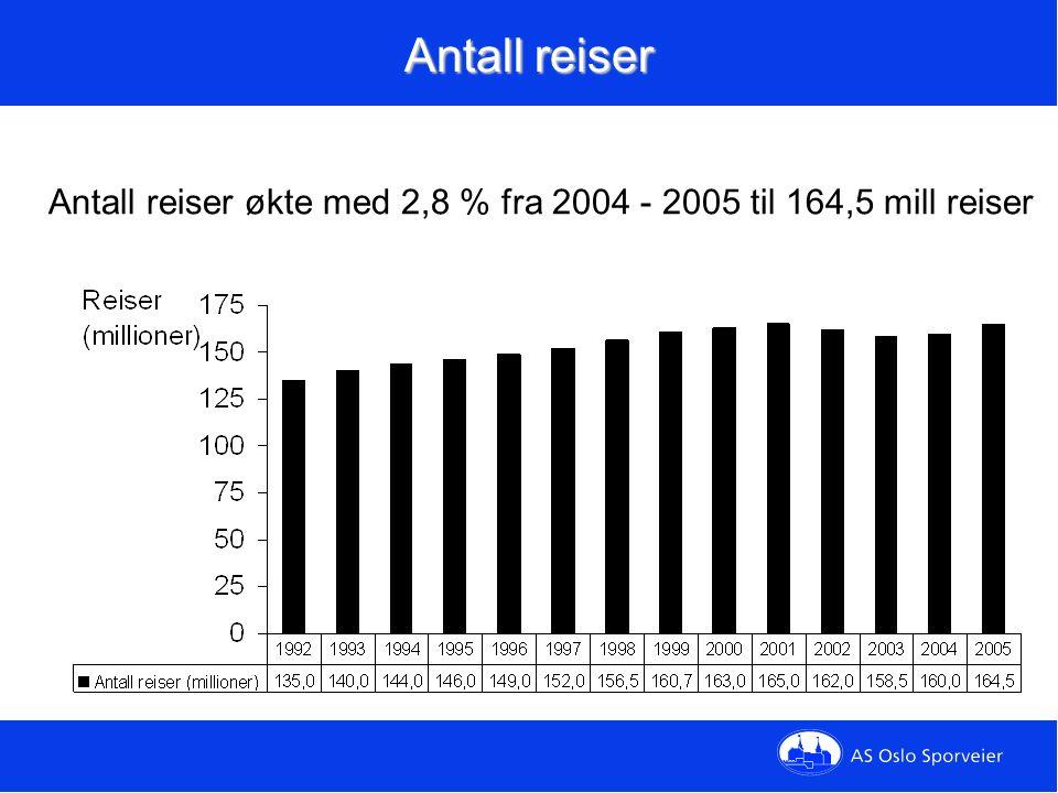 Antall reiser Antall reiser økte med 2,8 % fra 2004 - 2005 til 164,5 mill reiser