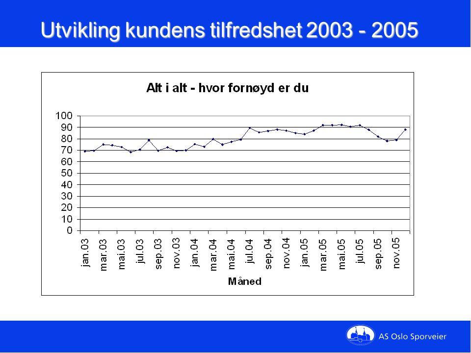 Tilfredshet – kollektivtilbudet Spørsmål: Alt i alt -- hvor fornøyd eller misførnøyd er du med kollektivtilbude t i Oslo? Lavere tilfredshet med kollektivtilbudet enn med Oslo Sporveier, men fremgang fra 2004 til 2005 Lavere tilfredshet med kollektivtilbudet enn med Oslo Sporveier, men fremgang fra 2004 - 2005