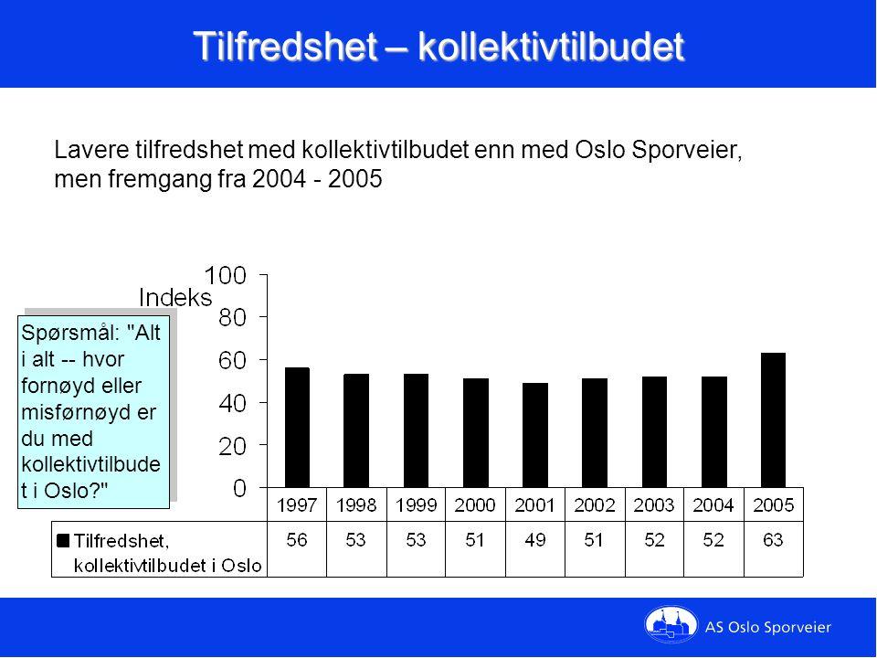 Omdømme, Oslo Sporveier Spørsmål: Hvilket generelt inntrykk har du av AS Oslo Sporveier? Betydelig forbedring fra 2004 til 2005