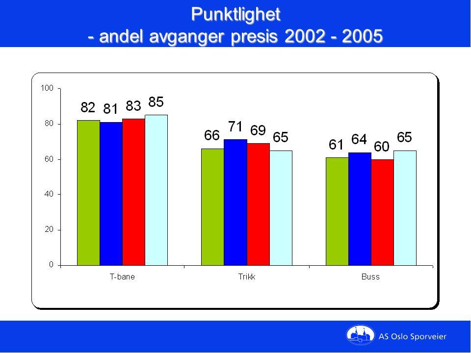 Punktlighet - andel avganger presis 2002 - 2005