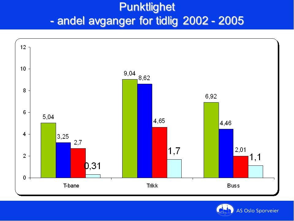 Punktlighet - andel avganger for tidlig 2002 - 2005