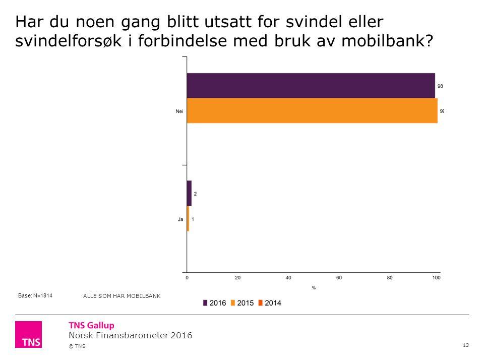 Norsk Finansbarometer 2016 © TNS Har du noen gang blitt utsatt for svindel eller svindelforsøk i forbindelse med bruk av mobilbank.