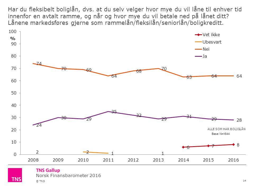 Norsk Finansbarometer 2016 © TNS Har du fleksibelt boliglån, dvs.