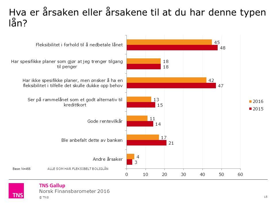 Norsk Finansbarometer 2016 © TNS Hva er årsaken eller årsakene til at du har denne typen lån.