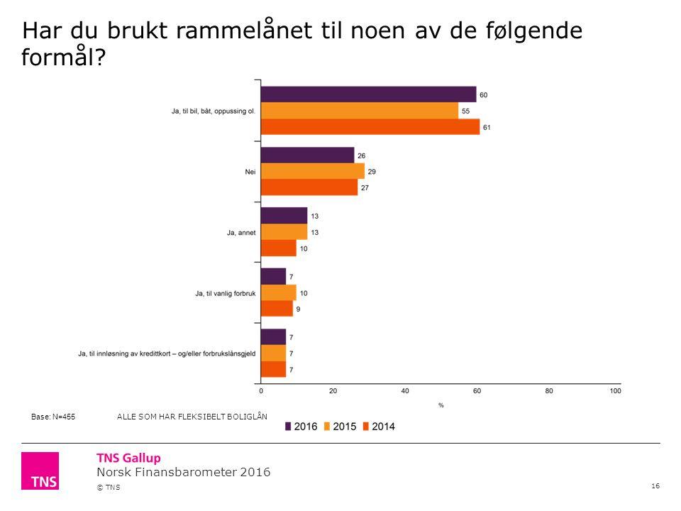 Norsk Finansbarometer 2016 © TNS Har du brukt rammelånet til noen av de følgende formål.