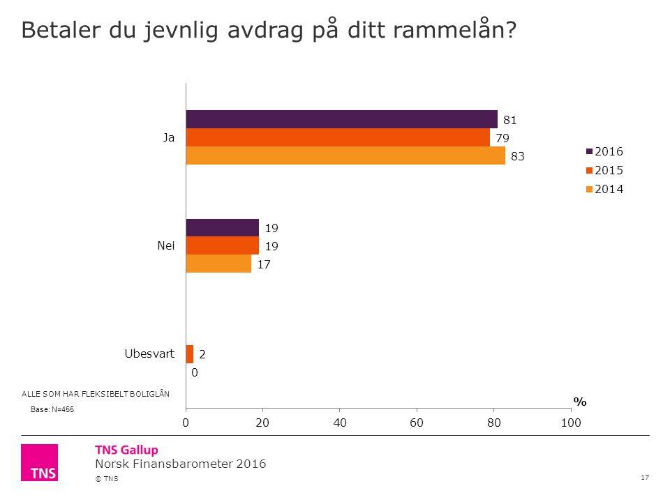 Norsk Finansbarometer 2016 © TNS Betaler du jevnlig avdrag på ditt rammelån.