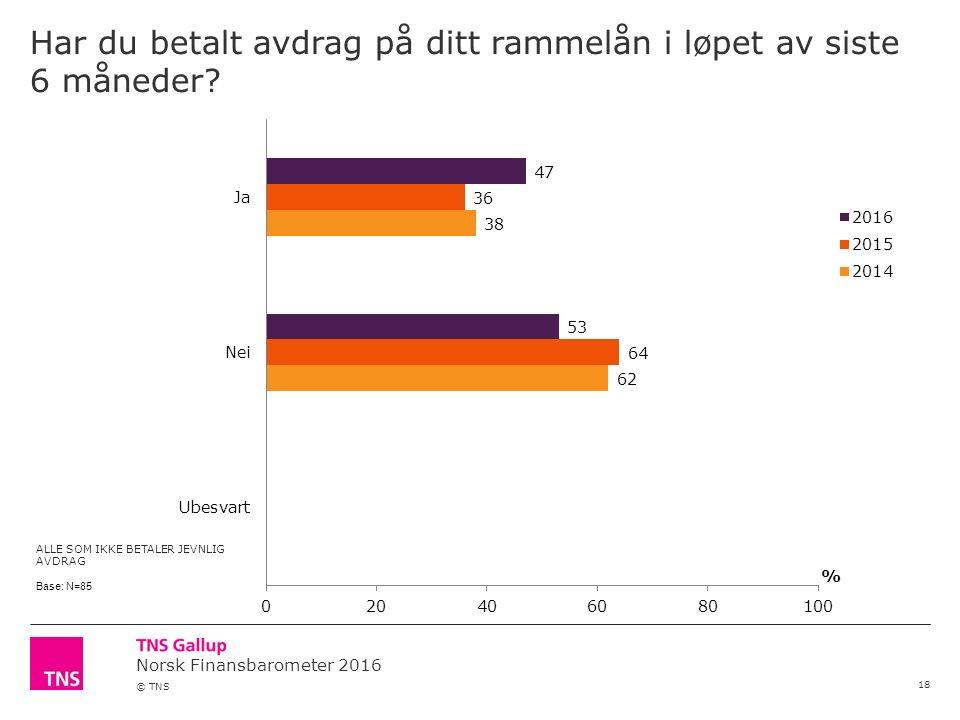 Norsk Finansbarometer 2016 © TNS Har du betalt avdrag på ditt rammelån i løpet av siste 6 måneder.