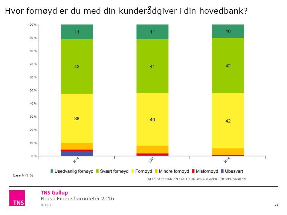 Norsk Finansbarometer 2016 © TNS 28 Hvor fornøyd er du med din kunderådgiver i din hovedbank.