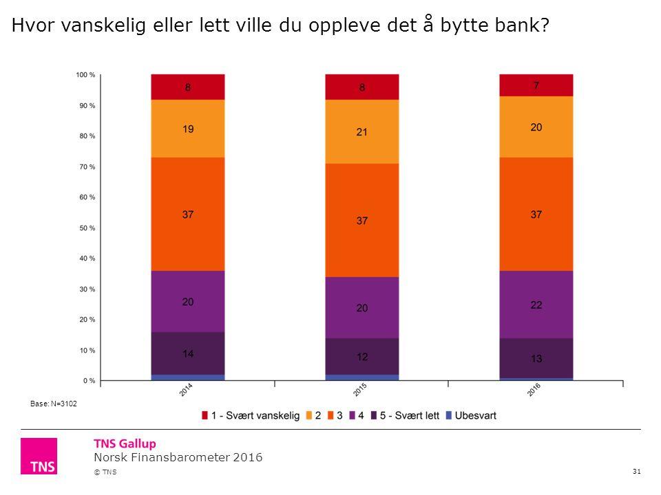 Norsk Finansbarometer 2016 © TNS 31 Hvor vanskelig eller lett ville du oppleve det å bytte bank.