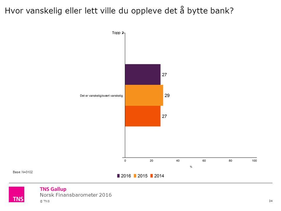 Norsk Finansbarometer 2016 © TNS 34 Topp 2 Hvor vanskelig eller lett ville du oppleve det å bytte bank.