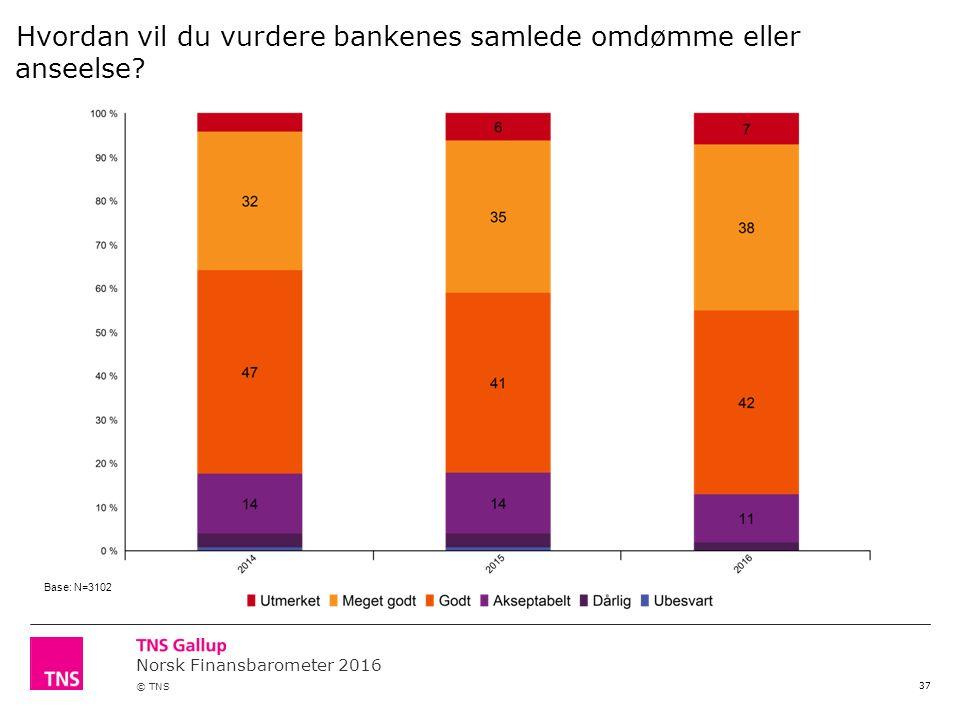 Norsk Finansbarometer 2016 © TNS 37 Hvordan vil du vurdere bankenes samlede omdømme eller anseelse.