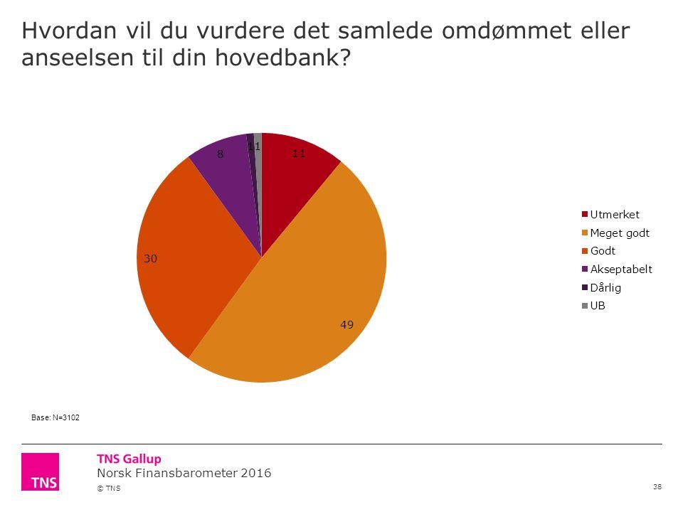 Norsk Finansbarometer 2016 © TNS Hvordan vil du vurdere det samlede omdømmet eller anseelsen til din hovedbank.