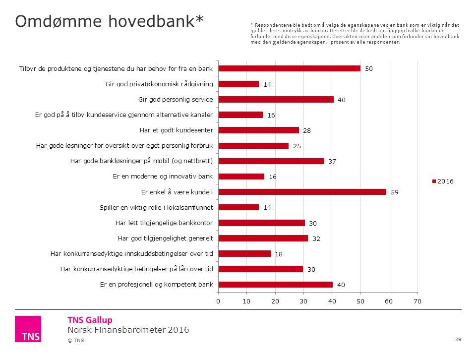 Norsk Finansbarometer 2016 © TNS Omdømme hovedbank* 39 * Respondentene ble bedt om å velge de egenskapene ved en bank som er viktig når det gjelder deres inntrykk av banker.