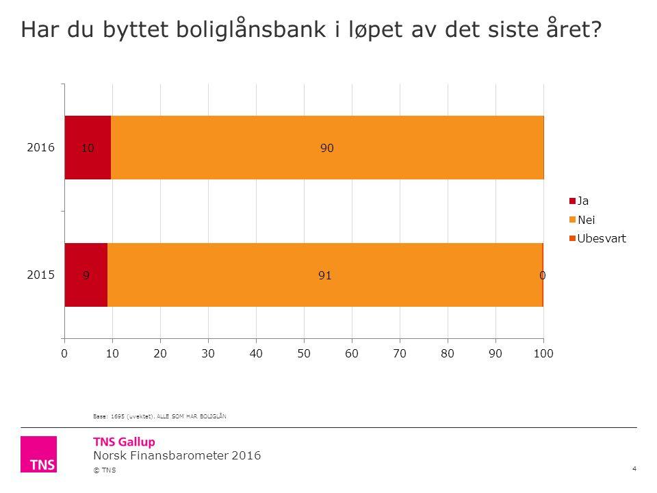 Norsk Finansbarometer 2016 © TNS Har du byttet boliglånsbank i løpet av det siste året? 4 Base: 1695 (uvektet). ALLE SOM HAR BOLIGLÅN