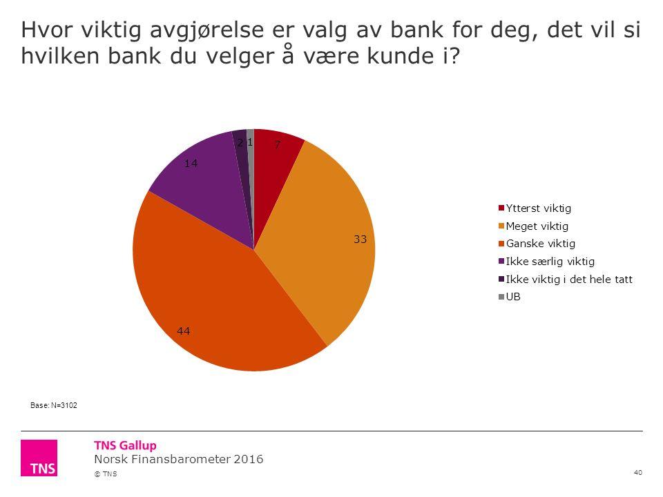 Norsk Finansbarometer 2016 © TNS Hvor viktig avgjørelse er valg av bank for deg, det vil si hvilken bank du velger å være kunde i.