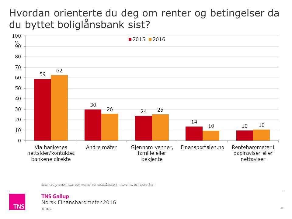 Norsk Finansbarometer 2016 © TNS Hvordan orienterte du deg om renter og betingelser da du byttet boliglånsbank sist.