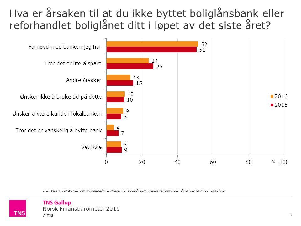 Norsk Finansbarometer 2016 © TNS Hva er årsaken til at du ikke byttet boliglånsbank eller reforhandlet boliglånet ditt i løpet av det siste året.