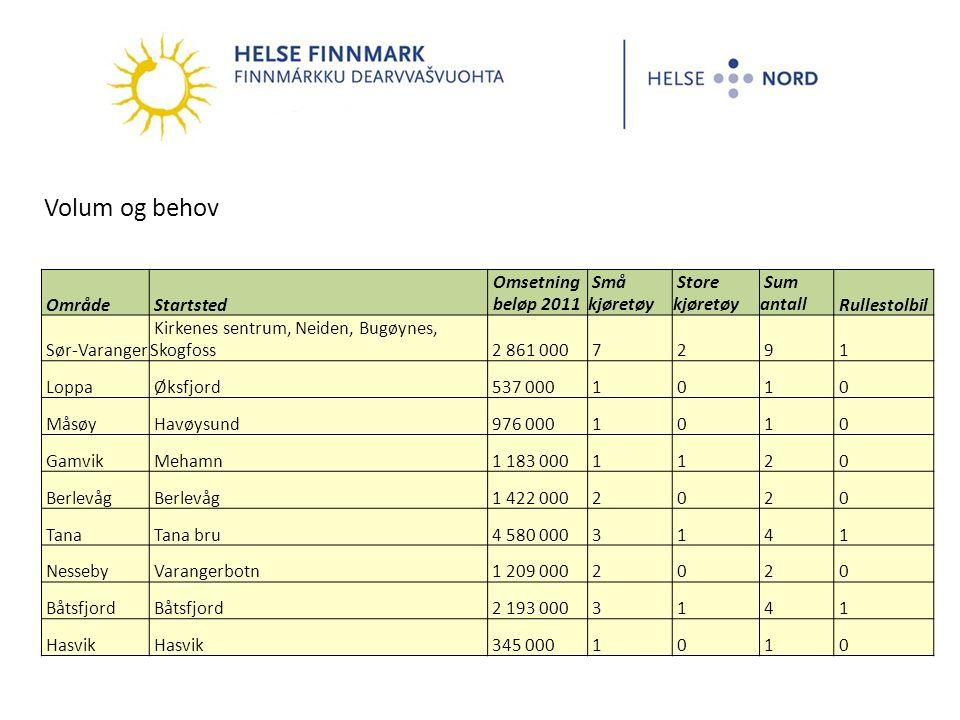 Volum og behov Område Startsted Omsetning beløp 2011 Små kjøretøy Store kjøretøy Sum antall Rullestolbil Sør-Varanger Kirkenes sentrum, Neiden, Bugøynes, Skogfoss 2 861 000 7 2 9 1 Loppa Øksfjord 537 000 1 0 1 0 Måsøy Havøysund 976 000 1 0 1 0 Gamvik Mehamn 1 183 000 1 1 2 0 Berlevåg 1 422 000 2 0 2 0 Tana Tana bru 4 580 000 3 1 4 1 Nesseby Varangerbotn 1 209 000 2 0 2 0 Båtsfjord 2 193 000 3 1 4 1 Hasvik 345 000 1 0 1 0