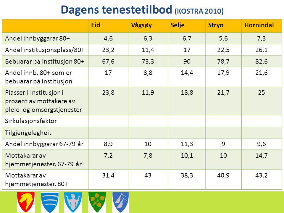 Dagens tenestetilbod (KOSTRA 2010) EidVågsøySeljeStrynHornindal Andel innbyggarar 80+4,66,36,75,67,3 Andel institusjonsplass/80+23,211,41722,526,1 Bebuarar på institusjon 80+67,673,39078,782,6 Andel innb.