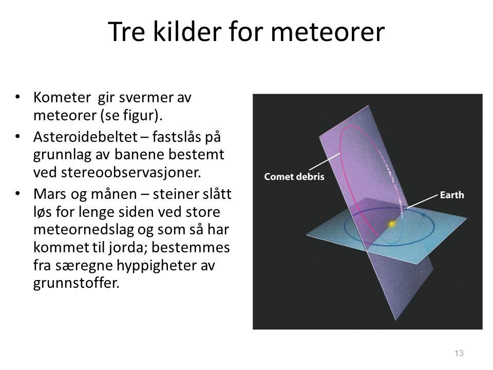 13 Tre kilder for meteorer Kometer gir svermer av meteorer (se figur). Asteroidebeltet – fastslås på grunnlag av banene bestemt ved stereoobservasjone