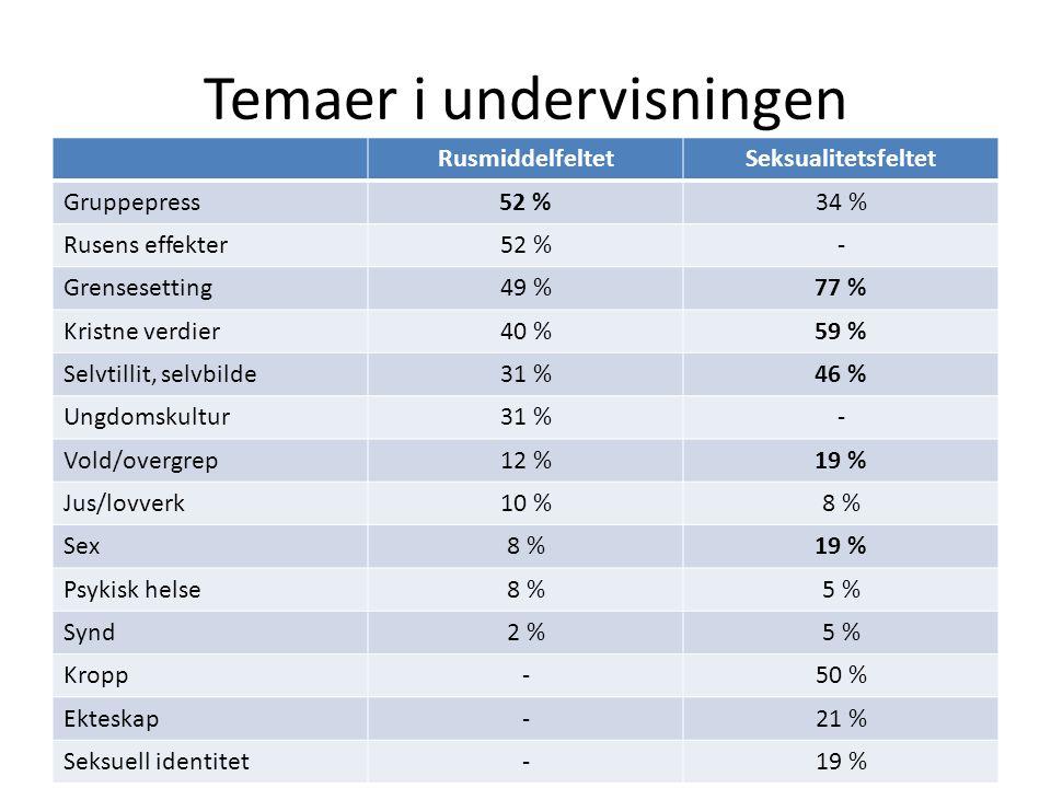 Temaer i undervisningen RusmiddelfeltetSeksualitetsfeltet Gruppepress52 %34 % Rusens effekter52 %- Grensesetting49 %77 % Kristne verdier40 %59 % Selvtillit, selvbilde31 %46 % Ungdomskultur31 %- Vold/overgrep12 %19 % Jus/lovverk10 %8 % Sex8 %19 % Psykisk helse8 %5 % Synd2 %5 % Kropp-50 % Ekteskap-21 % Seksuell identitet-19 %