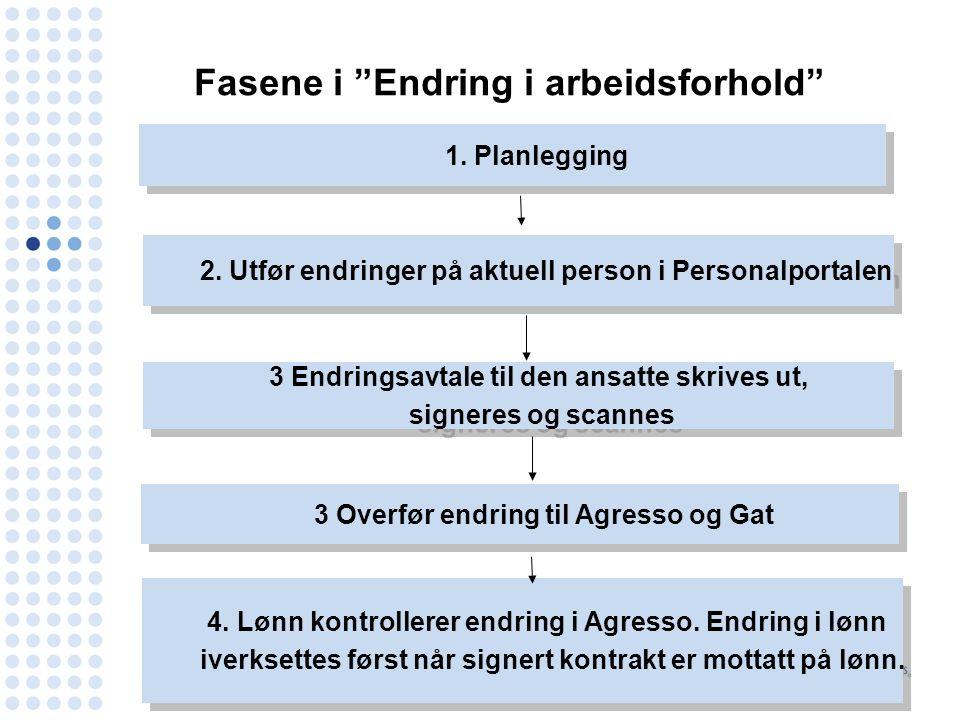 Fasene i Endring i arbeidsforhold 1. Planlegging 2.