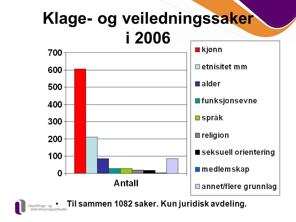 Klage- og veiledningssaker i 2006 Til sammen 1082 saker. Kun juridisk avdeling.