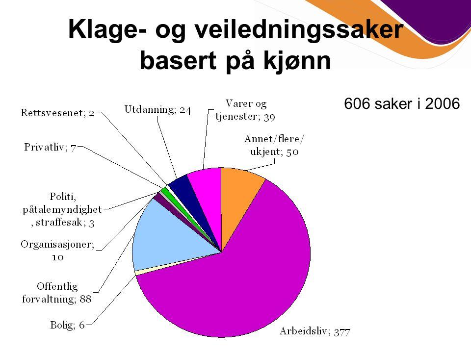 Klage- og veiledningssaker basert på kjønn 606 saker i 2006