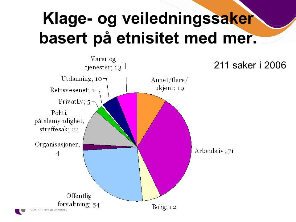 Klage- og veiledningssaker basert på etnisitet med mer. 211 saker i 2006