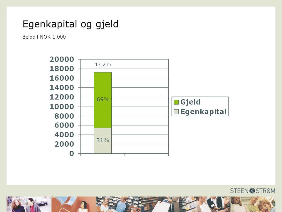 Egenkapital og gjeld Beløp i NOK 1.000 69% 31% 17.235