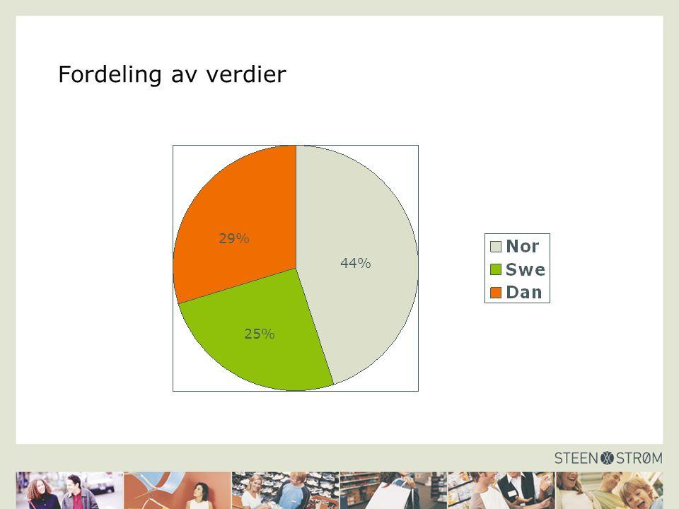 Fordeling av verdier 29% 25% 44%