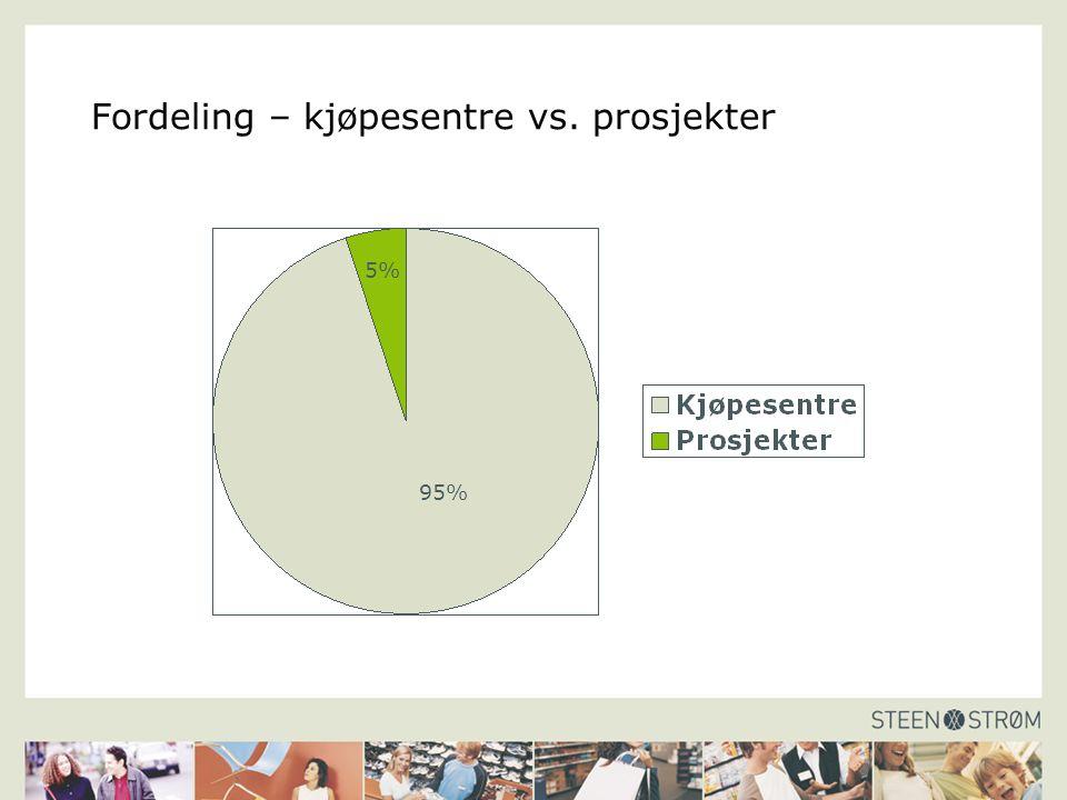Fordeling – kjøpesentre vs. prosjekter 5% 95%