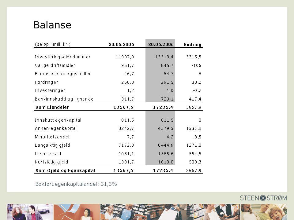 Balanse Bokført egenkapitalandel: 31,3%