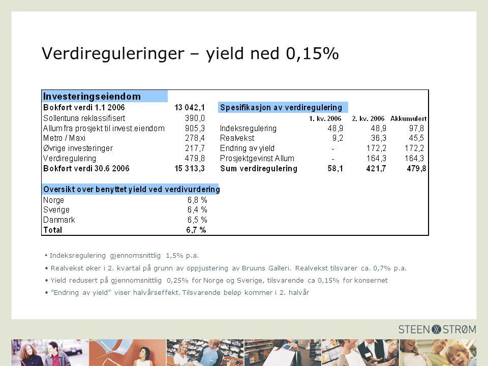 Verdireguleringer – yield ned 0,15% Indeksregulering gjennomsnittlig 1,5% p.a.