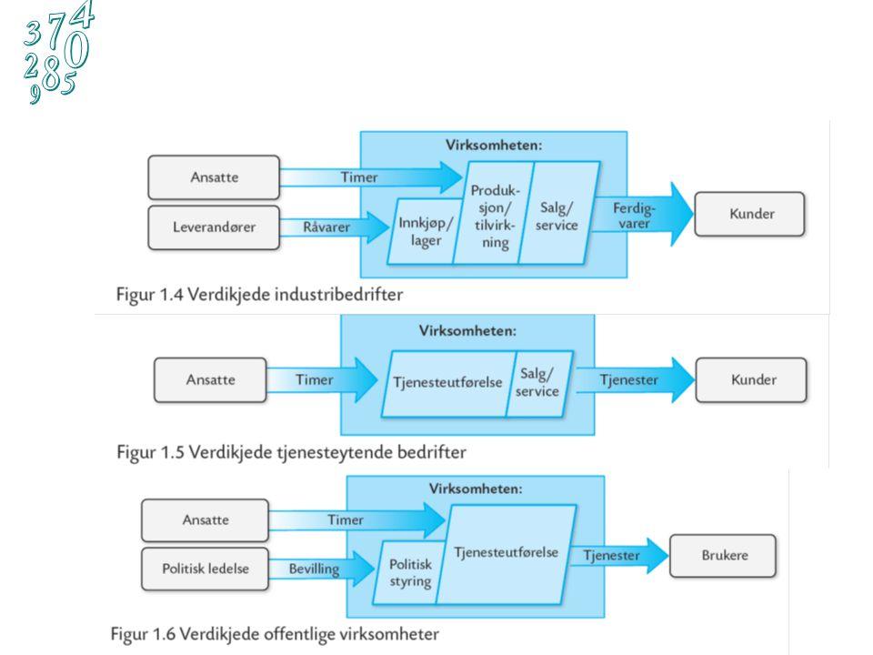 Styringssløyfen (Figur 1.7) Finansregnskap med analyse 8