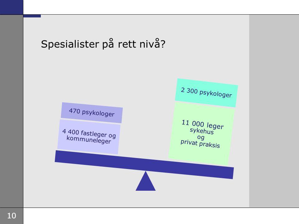 10 Spesialister på rett nivå? 2 300 psykologer 11 000 leger sykehus og privat praksis 470 psykologer 4 400 fastleger og kommuneleger
