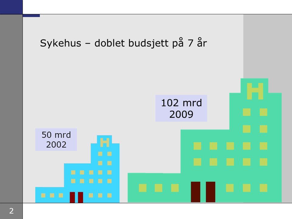 2 Sykehus – doblet budsjett på 7 år 50 mrd 2002 102 mrd 2009
